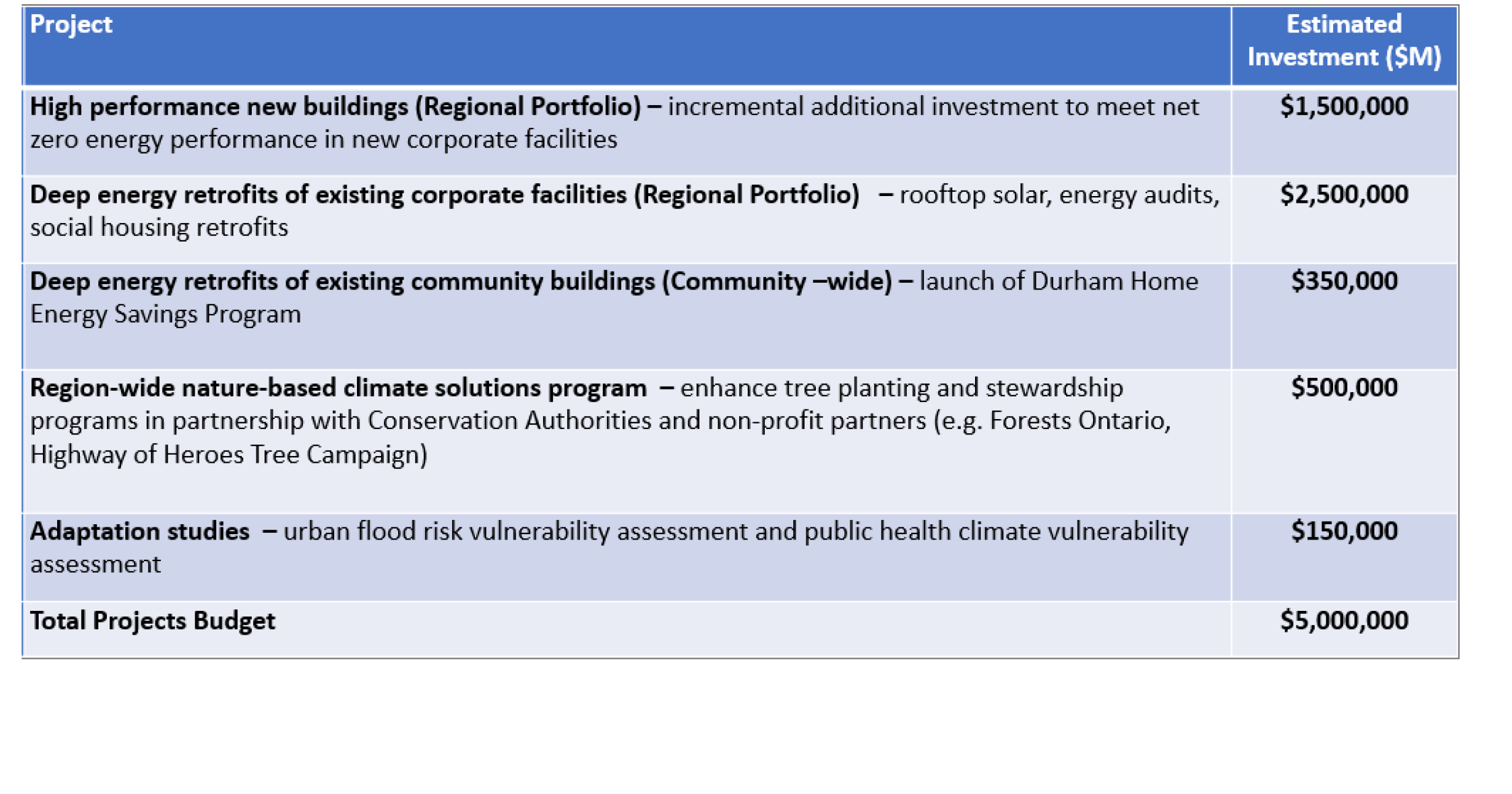 A table illustrating approved investment categories for Durham Region's Climate Change Reserve Fund. Think link will take you to the table.