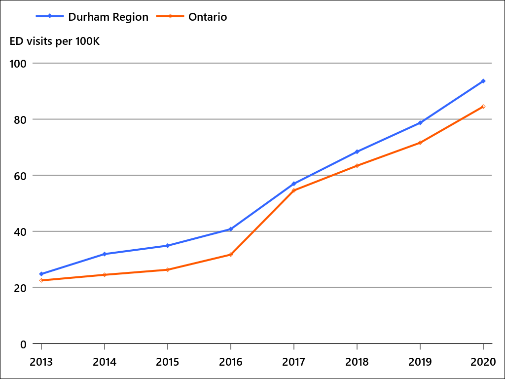 Annual rate of confirmed opioid overdose ED visits by Durham Region and Ontario residents, 2013-2018