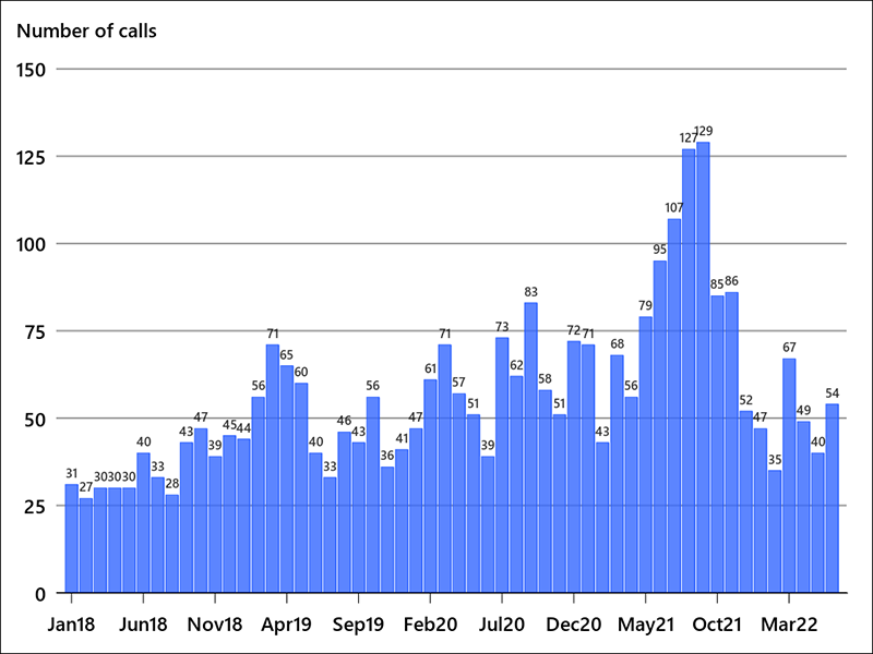 Monthly number of suspected opioid overdose calls received by RDPS, January 2017 to February 2020.
