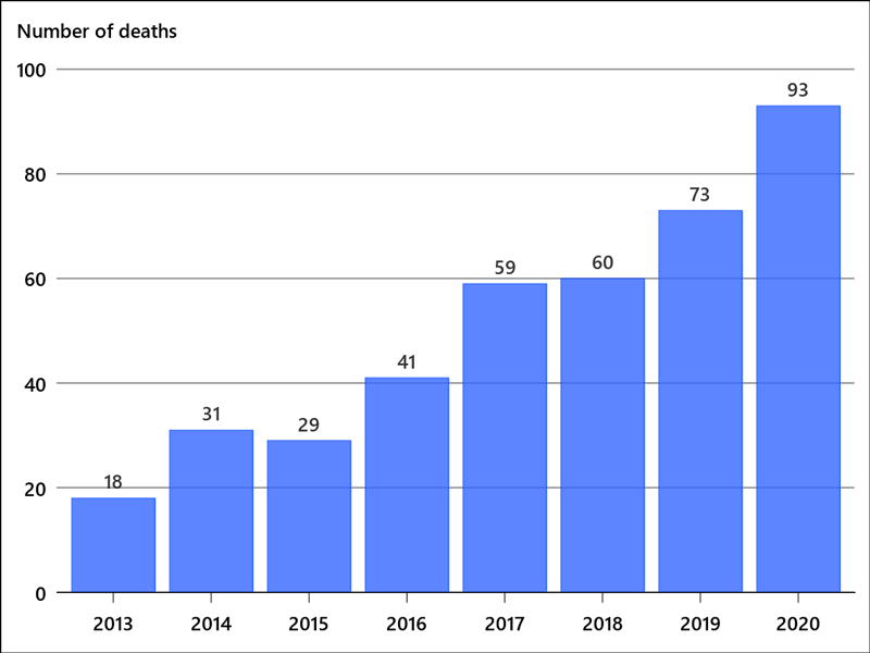 Line graph showing number of opioid-related deaths among Durham Region residents, 2013-2018.