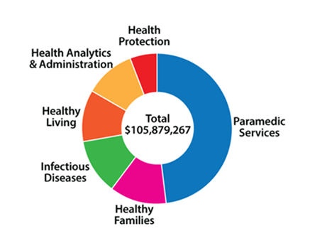 Pie chart showing Health Department expenditures by program.