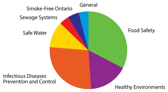 Pie chart showing the number of calls to Environmental Help Line by program.