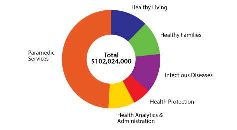 Pie chart showing Health Department 2019 budget by program.