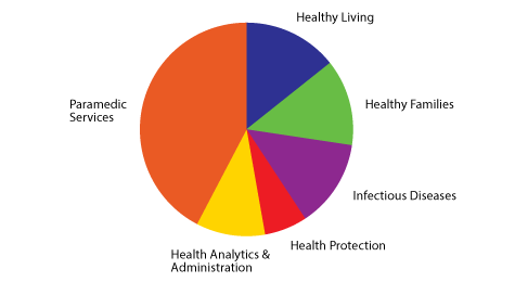 Pie chart showing Health Department 2019 FTEs.