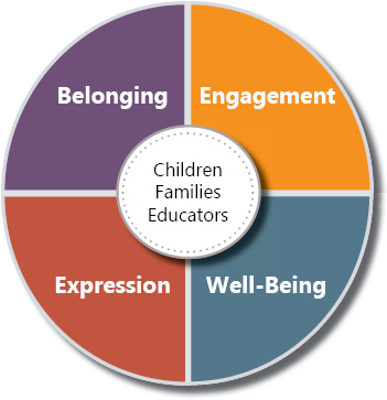 Four concepts of How Does Learning Happen?: Belonging, Engagement, Expression and Well-Being