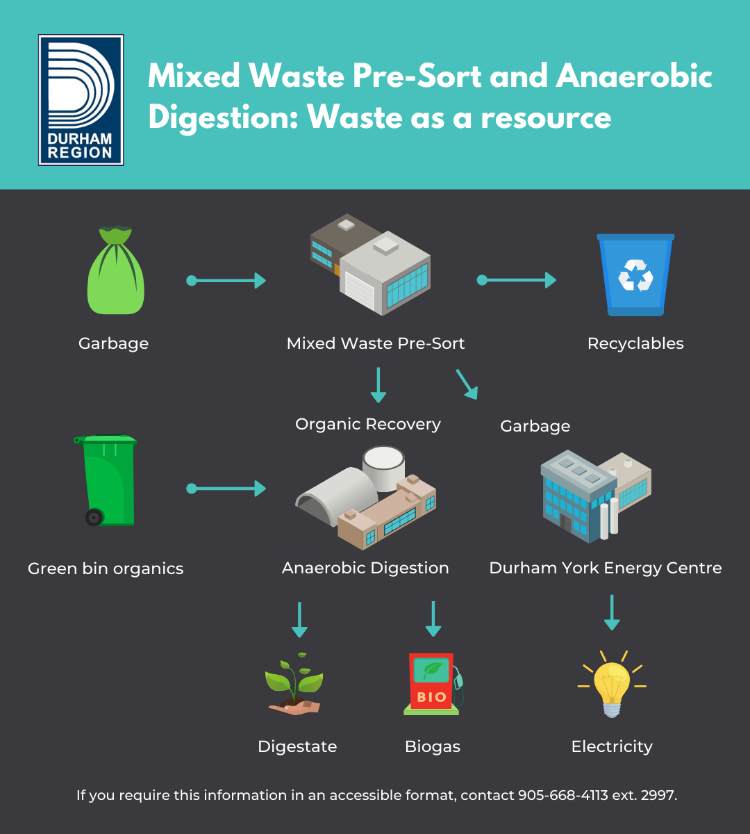 Diagram of Mixed Waste Pre-sort and Anaerobic Digestion