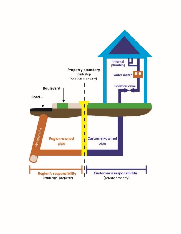 Lead service replacement program diagram
