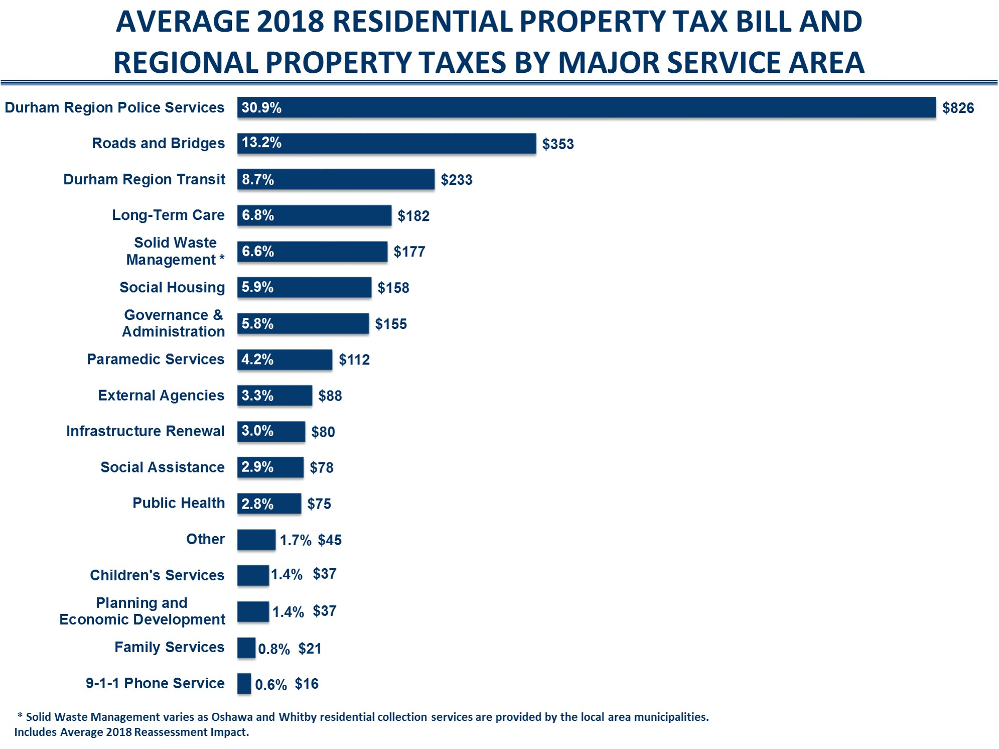 graph detailing average residential property tax bill and regional property taxes by major service area
