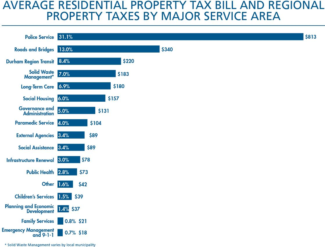 How Is Property Tax Assessment Determined