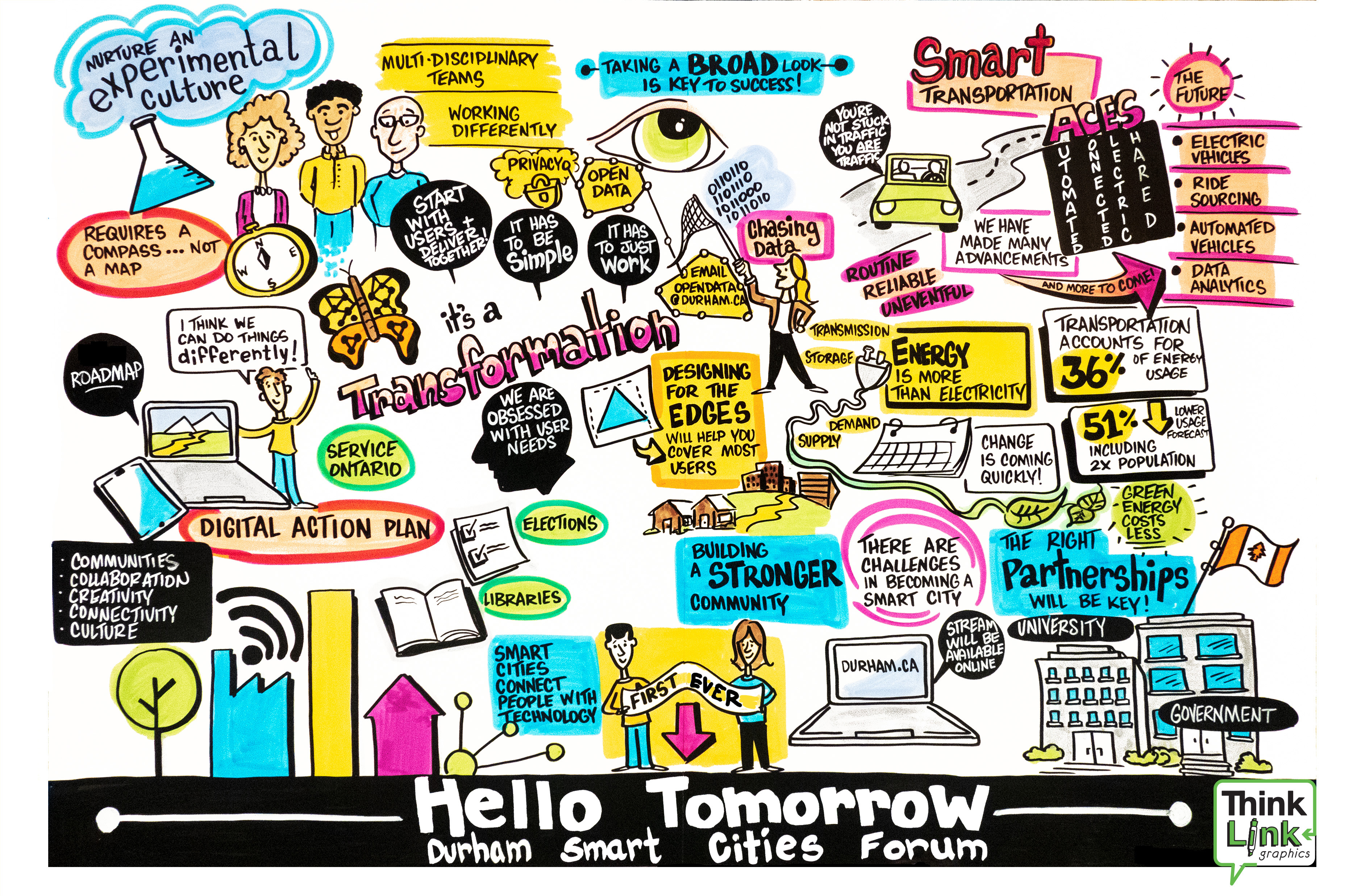 ThinkLink graphic from Hello Tomorrow event